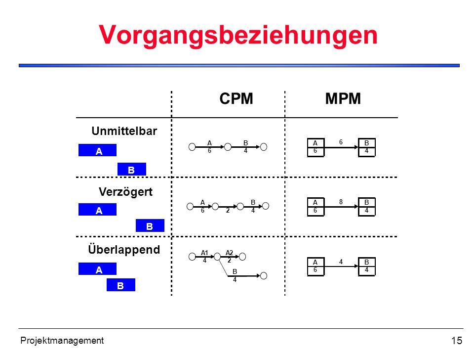 Vorgangsbeziehungen CPM MPM Unmittelbar Verzögert Überlappend A B A B