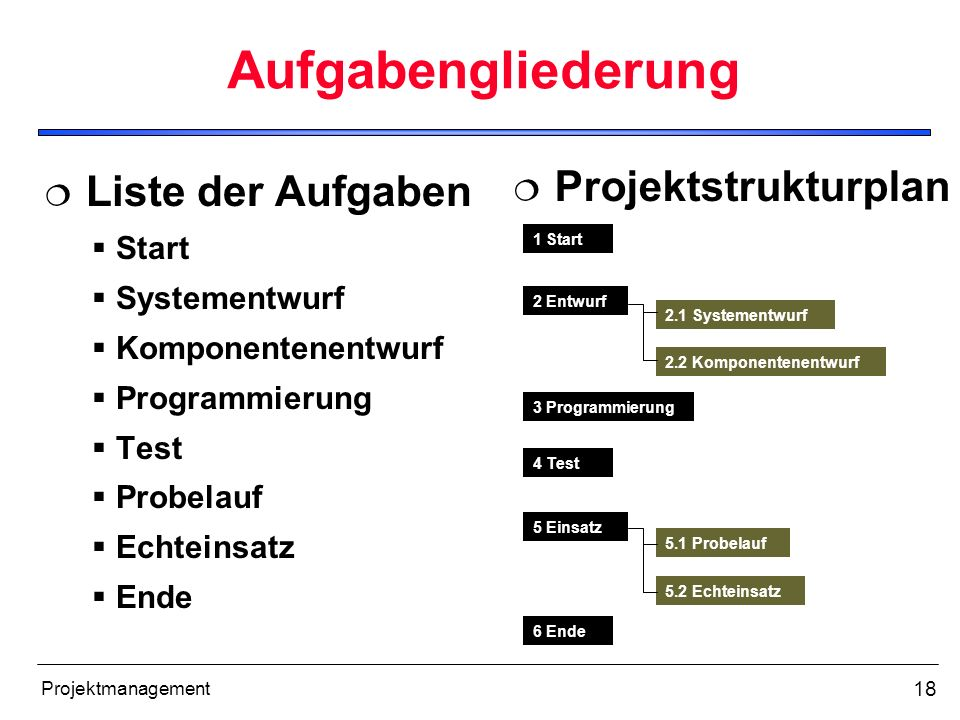 Aufgabengliederung Liste der Aufgaben Projektstrukturplan Start