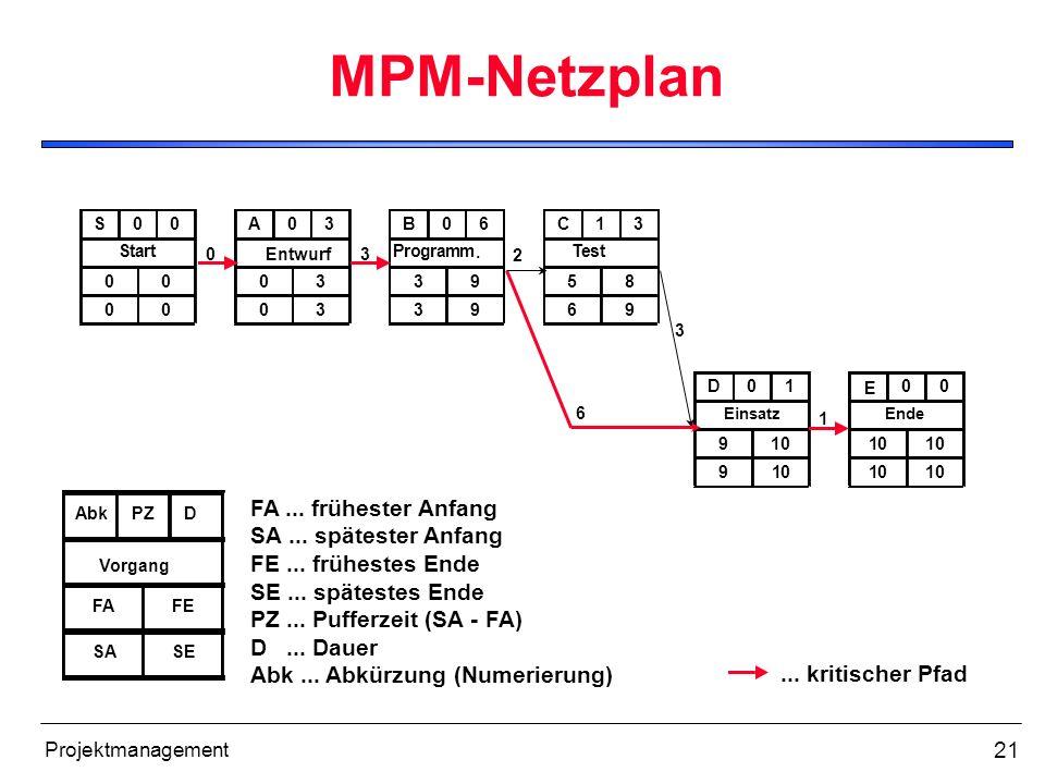 MPM-Netzplan FA ... frühester Anfang SA ... spätester Anfang
