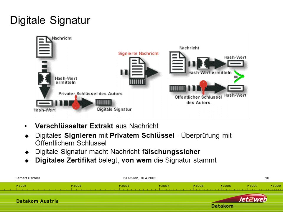 Digitale Signatur Verschlüsselter Extrakt aus Nachricht