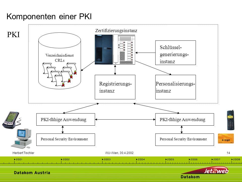 Komponenten einer PKI PKI Schlüssel- generierungs- instanz