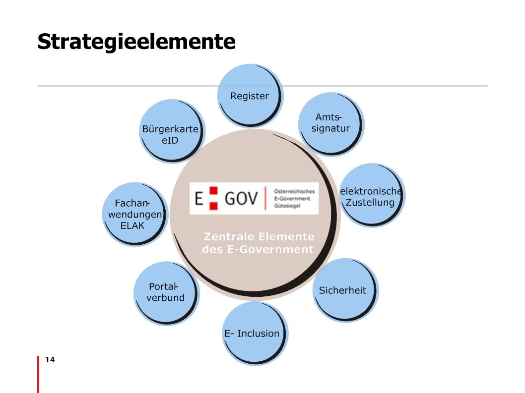 Strategieelemente Interne Strategieelemente Register ELAK (EDIAKT2)