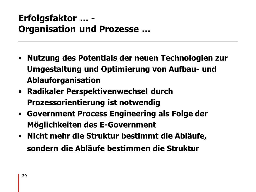 Erfolgsfaktor ... - Organisation und Prozesse ...