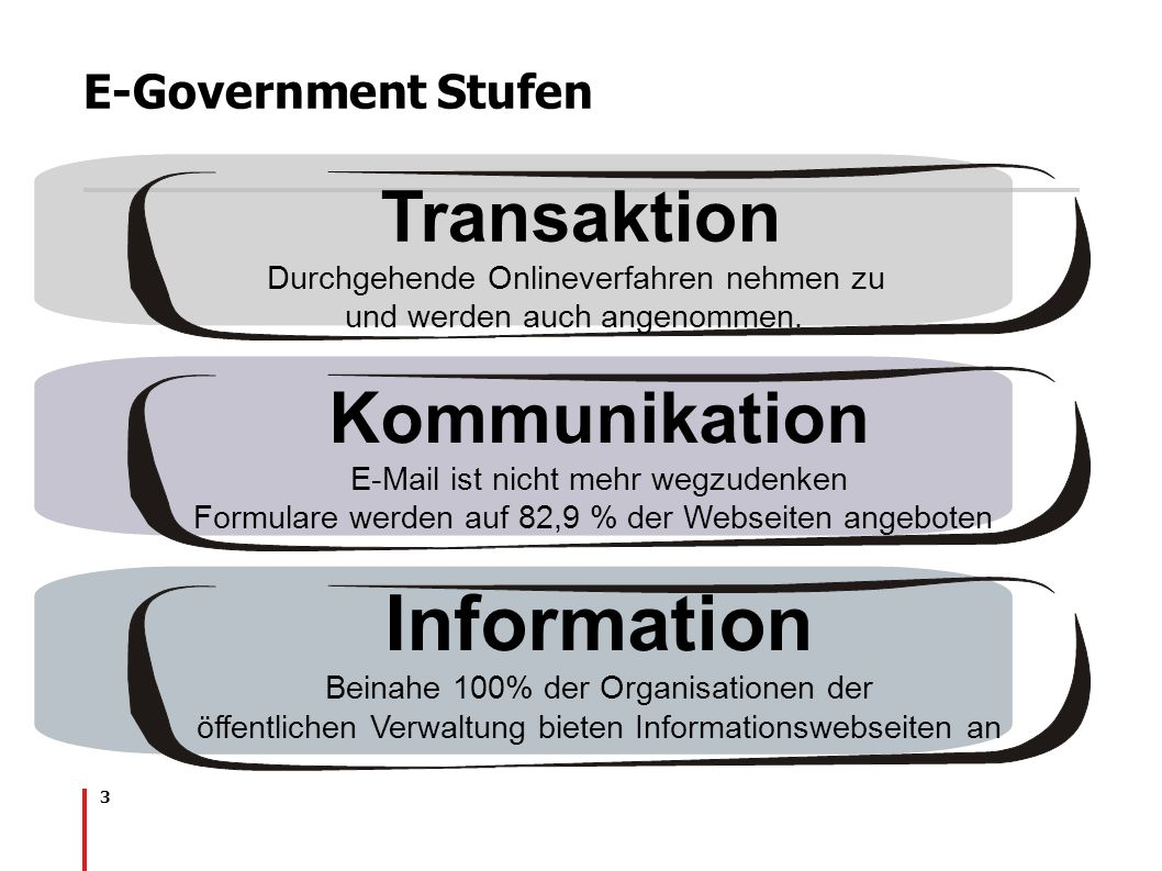 Information Transaktion Kommunikation E-Government Stufen
