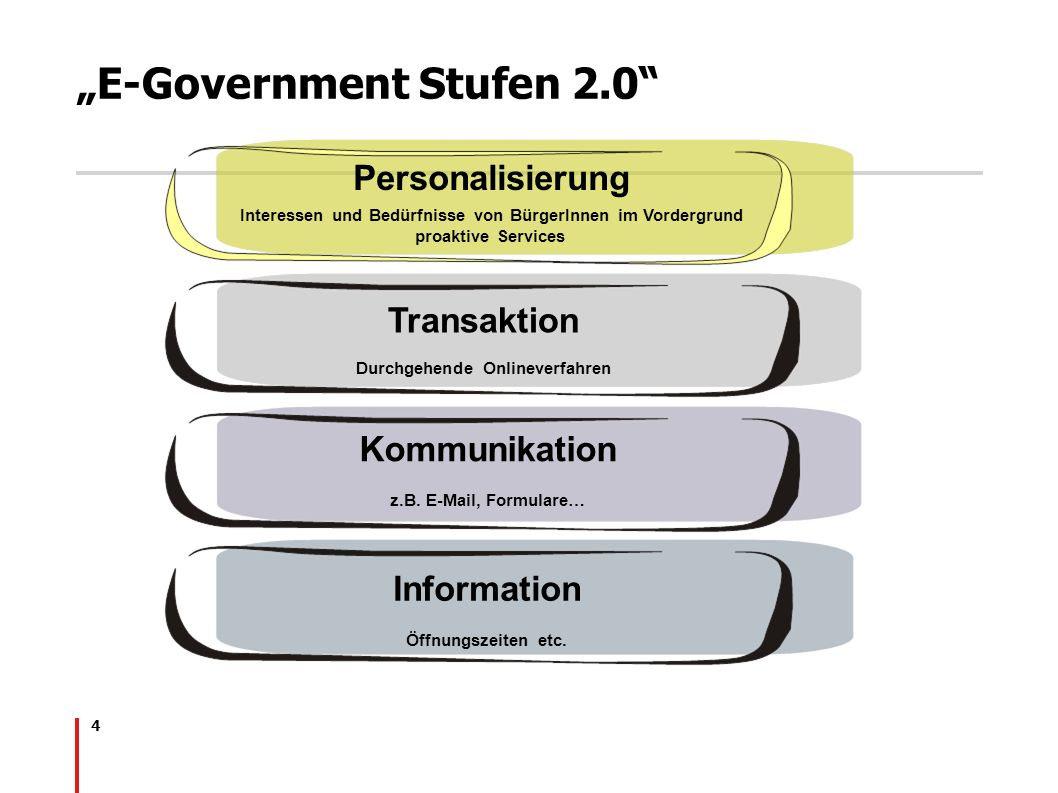 """E-Government Stufen 2.0"