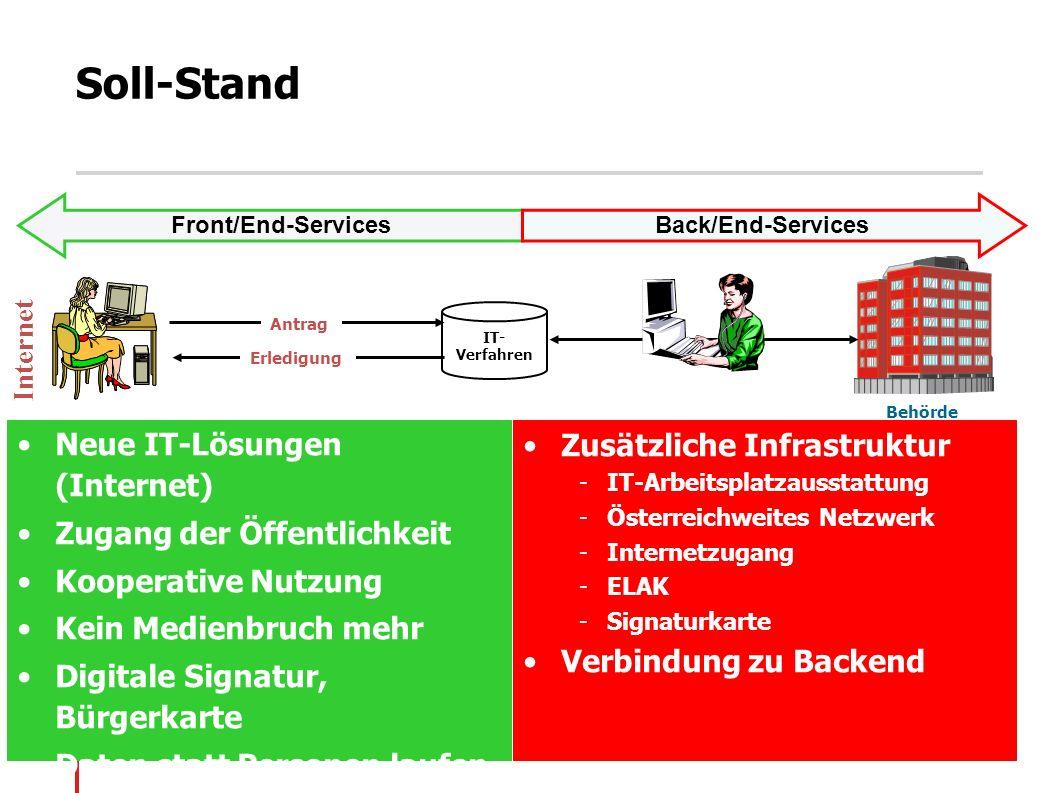 Soll-Stand Neue IT-Lösungen (Internet) Zugang der Öffentlichkeit