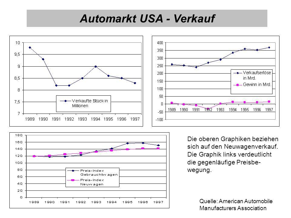 Automarkt USA - Verkauf