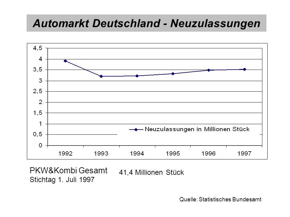 Automarkt Deutschland - Neuzulassungen