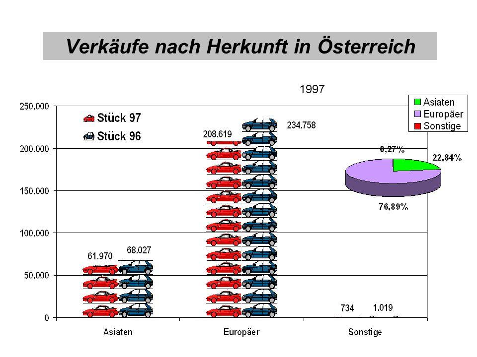 Verkäufe nach Herkunft in Österreich