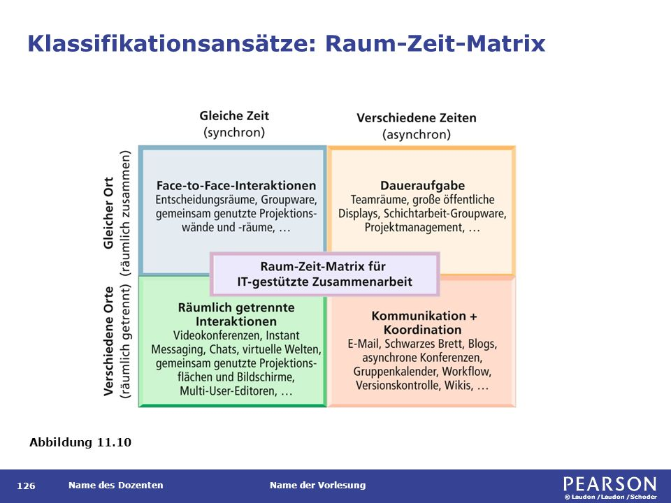 Die Wissensmanagement-Landschaft Wissensmanagementsysteme