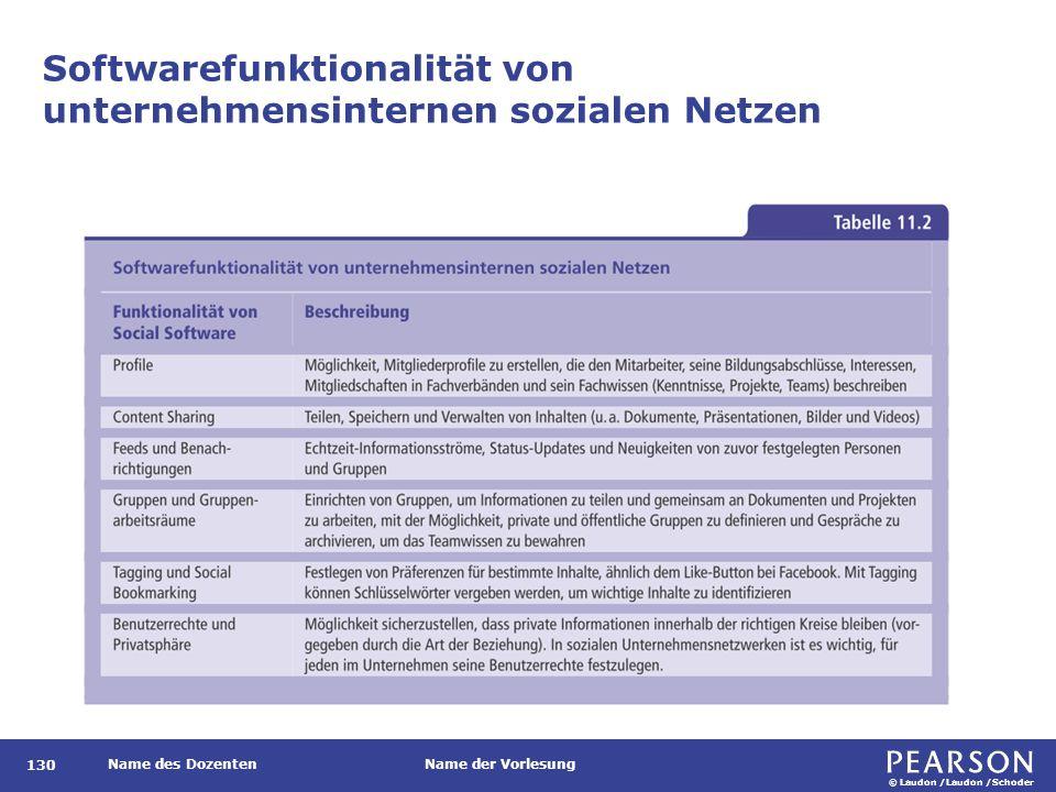 Anwendungen von Social Media und Social Software für die Zusammenarbeit