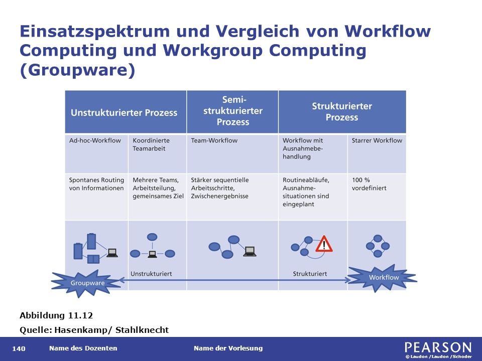 Workflow-Management-Systeme