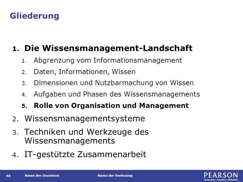 Rolle von Organisation und Management