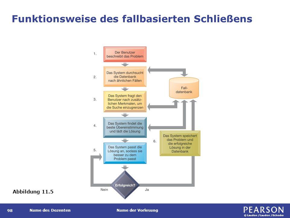 Gliederung Die Wissensmanagement-Landschaft Wissensmanagementsysteme