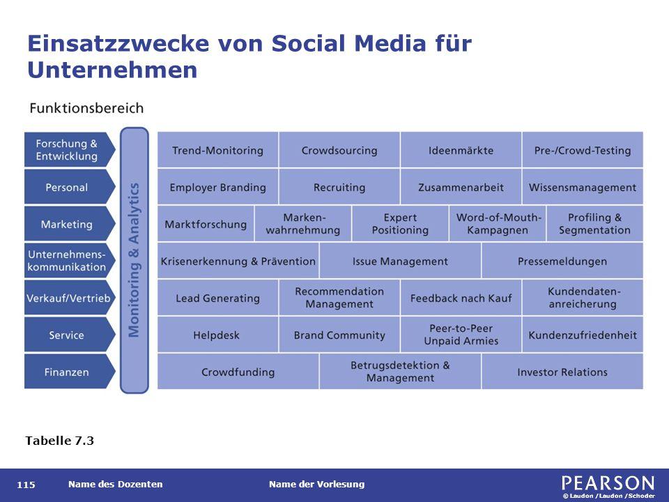 Konzepte und Anwendungen, die mit Social Media verknüpft sind, mit Bezügen zu betrieblichen Informationssystemen