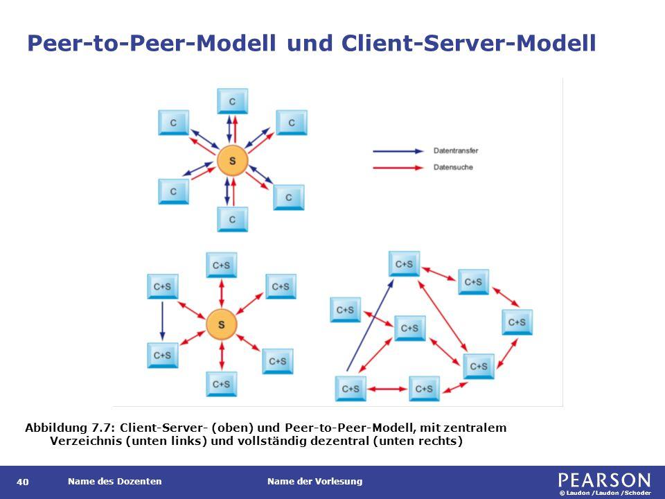 Peer-to-Peer-Modell