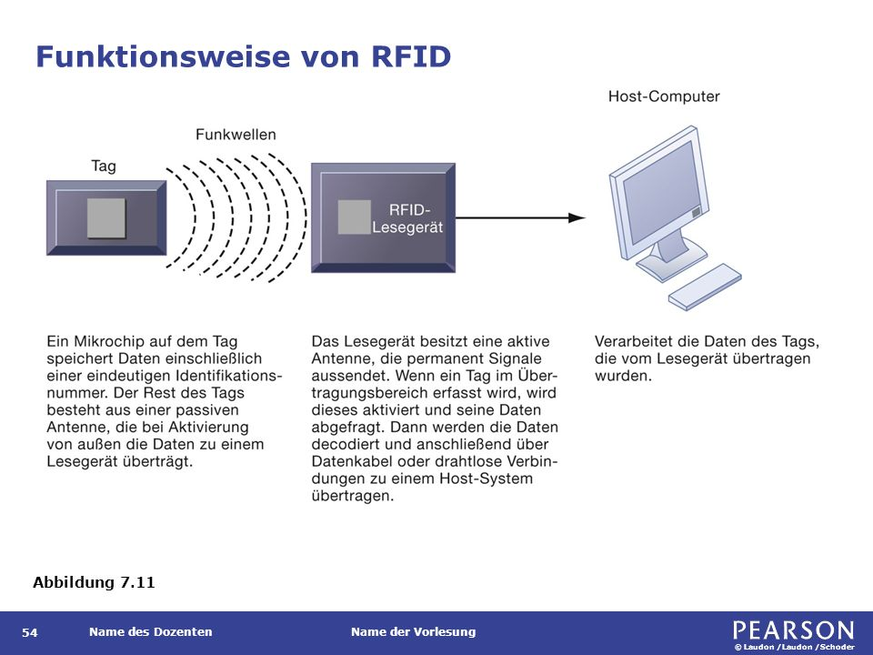 Kampf der Funkstandards: NFC gegen BLE gegen TransferJet