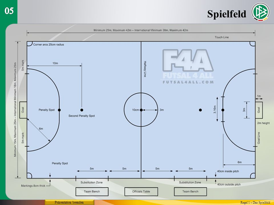 05 Spielfeld Präsentation beenden Regel 1 – Das Spielfeld