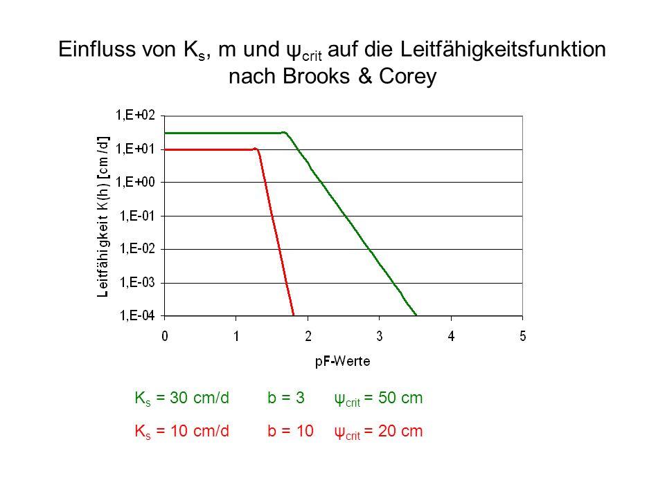 Einfluss von Ks, m und ψcrit auf die Leitfähigkeitsfunktion nach Brooks & Corey