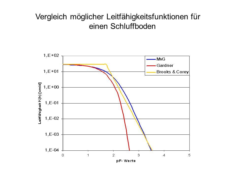 Vergleich möglicher Leitfähigkeitsfunktionen für einen Schluffboden