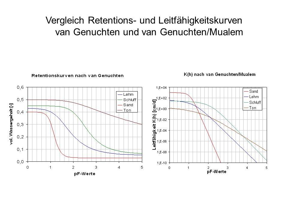 Vergleich Retentions- und Leitfähigkeitskurven van Genuchten und van Genuchten/Mualem