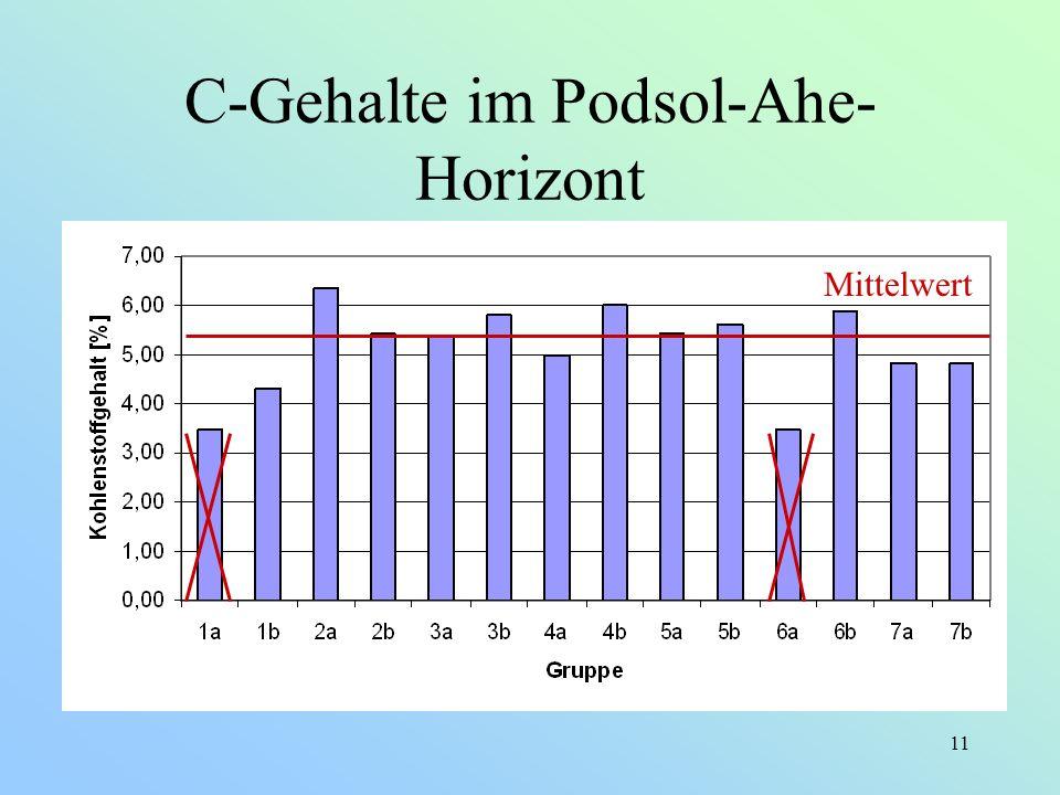 C-Gehalte im Podsol-Ahe-Horizont