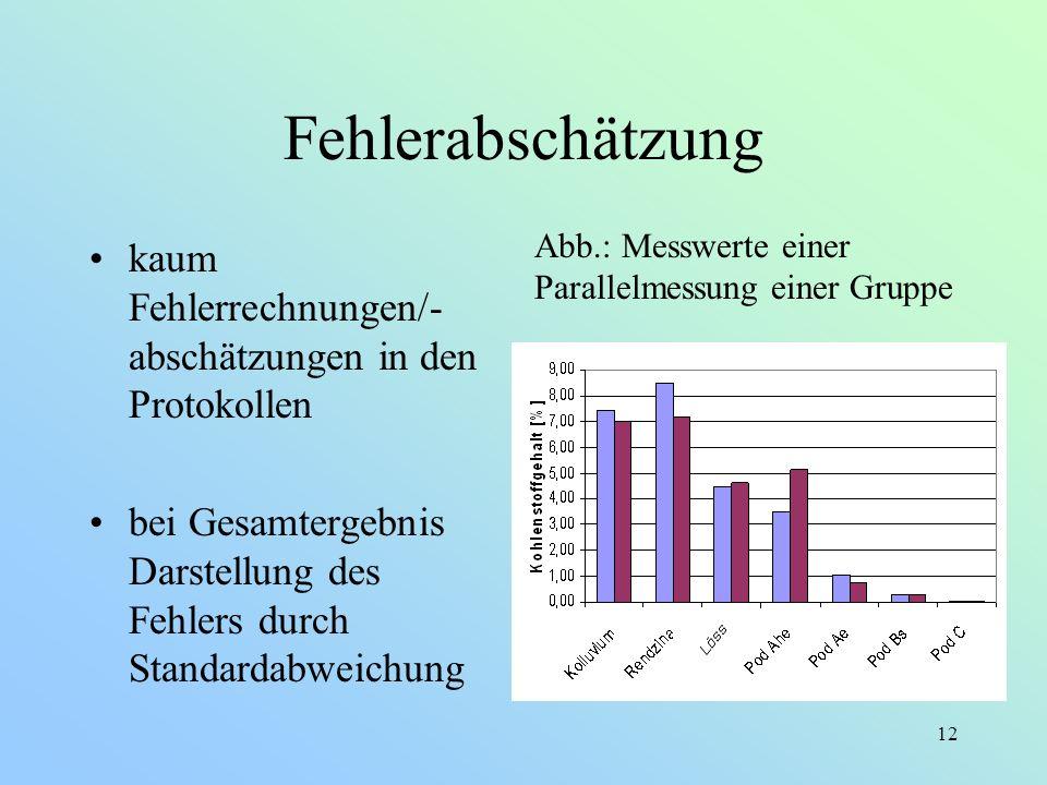 FehlerabschätzungAbb.: Messwerte einer Parallelmessung einer Gruppe. kaum Fehlerrechnungen/-abschätzungen in den Protokollen.