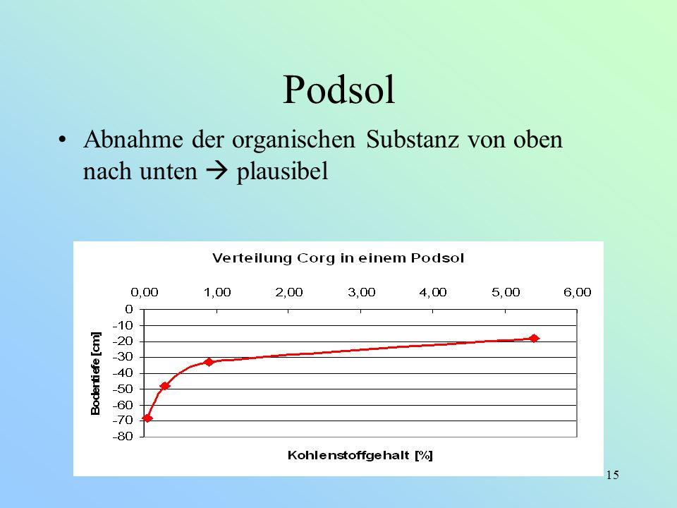 Podsol Abnahme der organischen Substanz von oben nach unten  plausibel