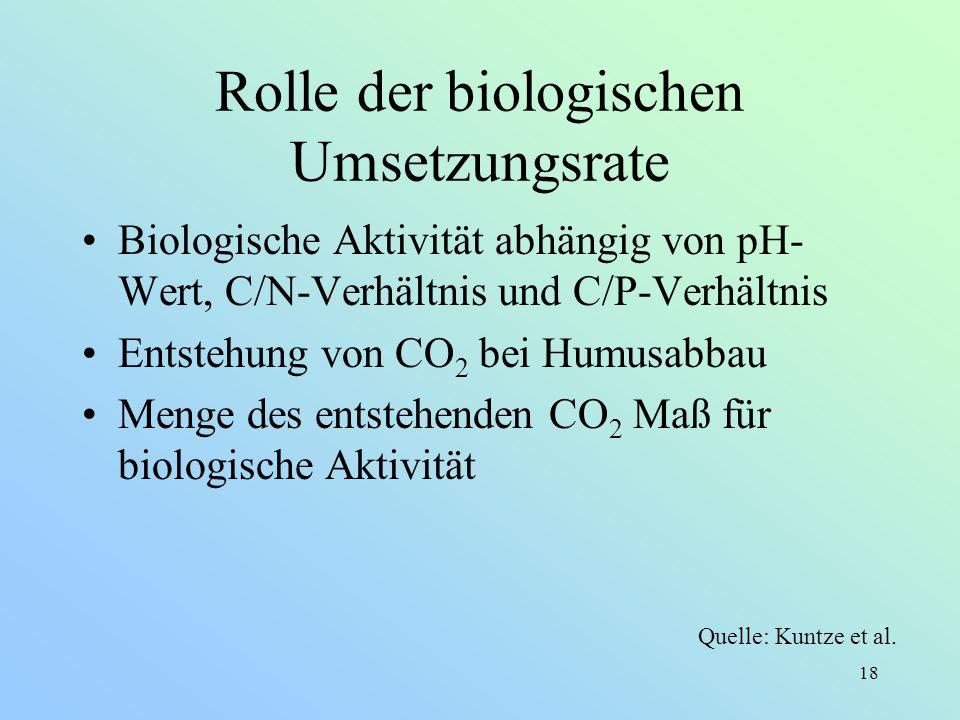 Rolle der biologischen Umsetzungsrate