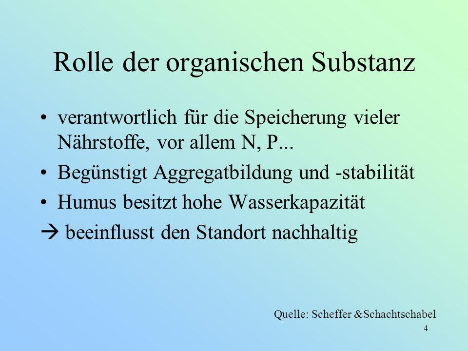 Rolle der organischen Substanz