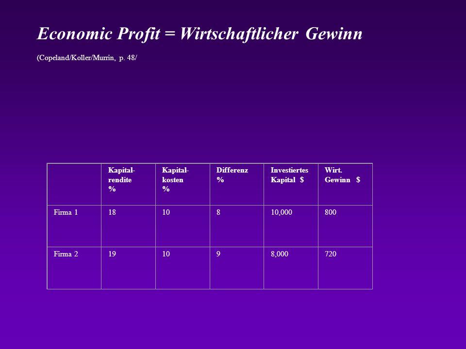 Economic Profit = Wirtschaftlicher Gewinn