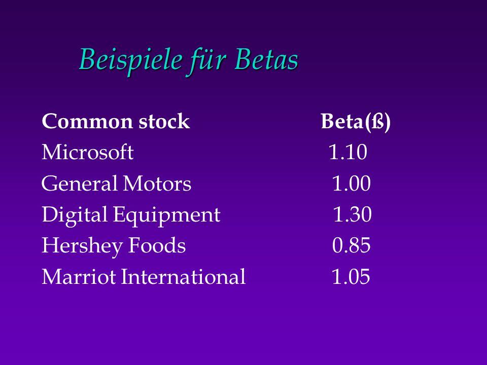 Beispiele für Betas Common stock Beta(ß) Microsoft 1.10
