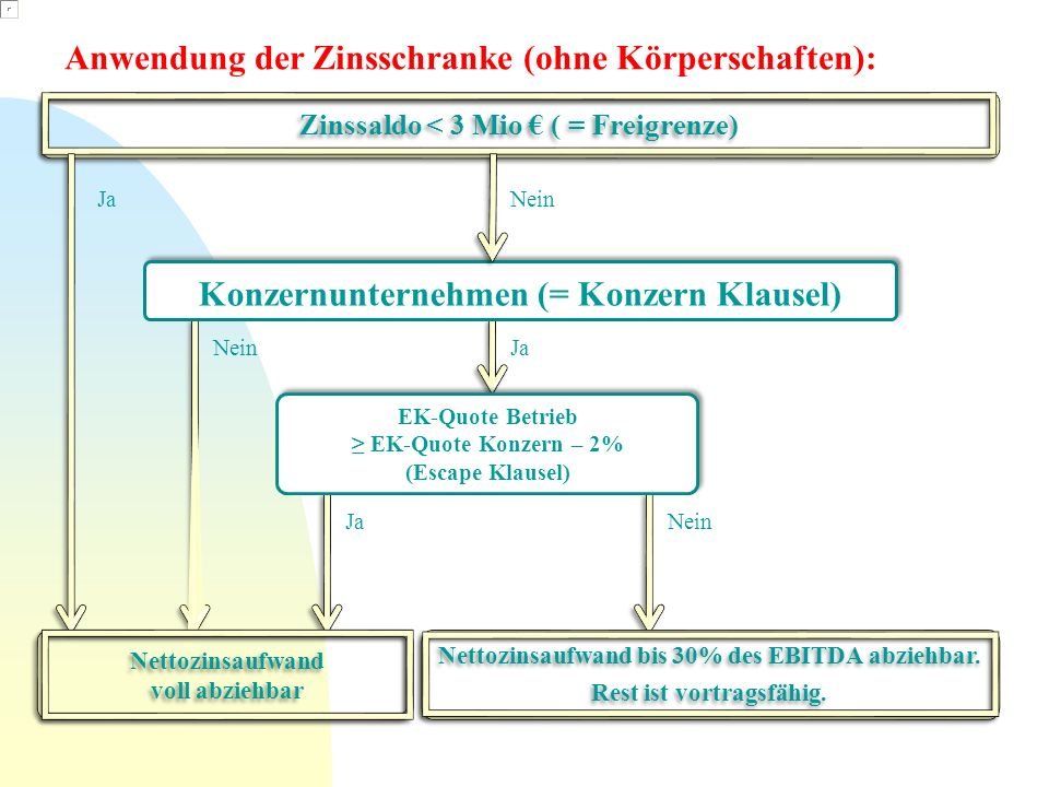 Konzernunternehmen (= Konzern Klausel)