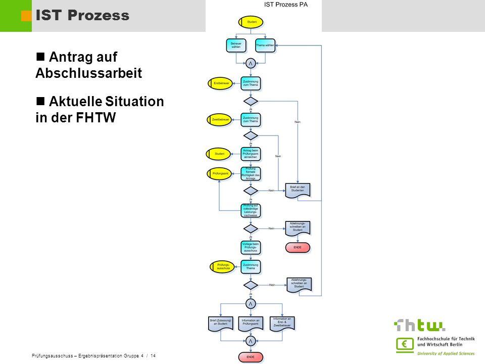 IST Prozess Antrag auf Abschlussarbeit Aktuelle Situation in der FHTW