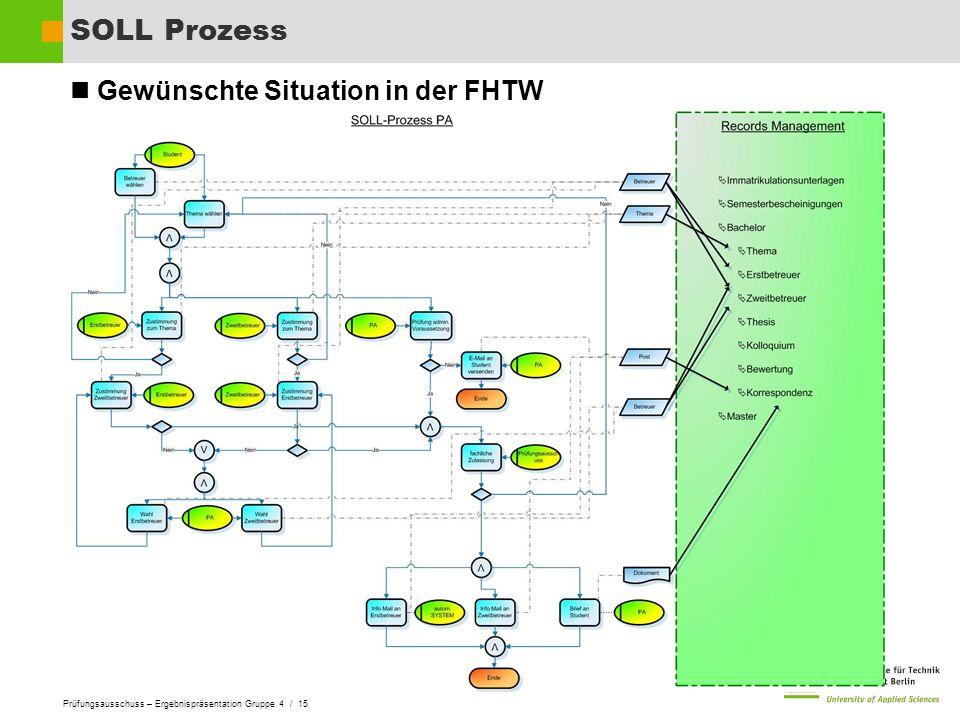 SOLL Prozess Gewünschte Situation in der FHTW