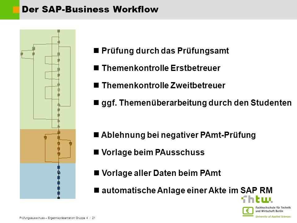 Der SAP-Business Workflow
