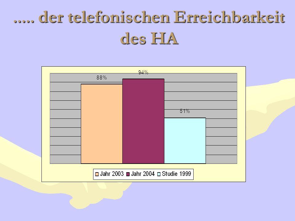 ..... der telefonischen Erreichbarkeit des HA