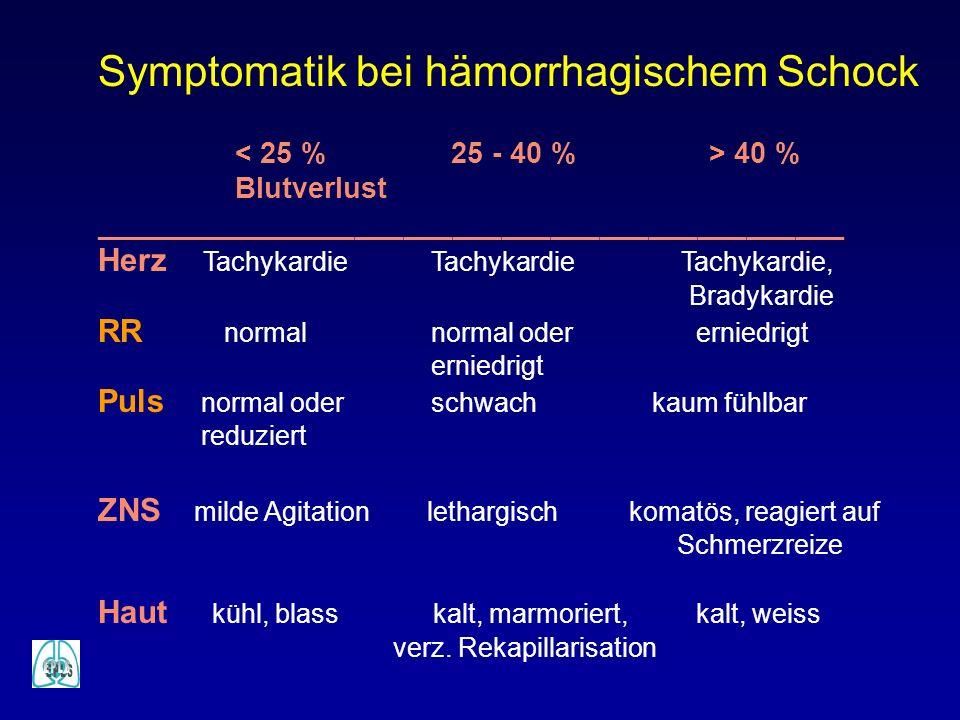 Symptomatik bei hämorrhagischem Schock