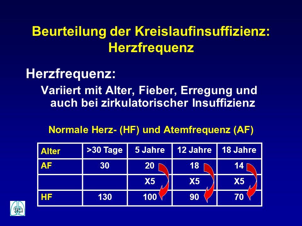 Beurteilung der Kreislaufinsuffizienz: Herzfrequenz