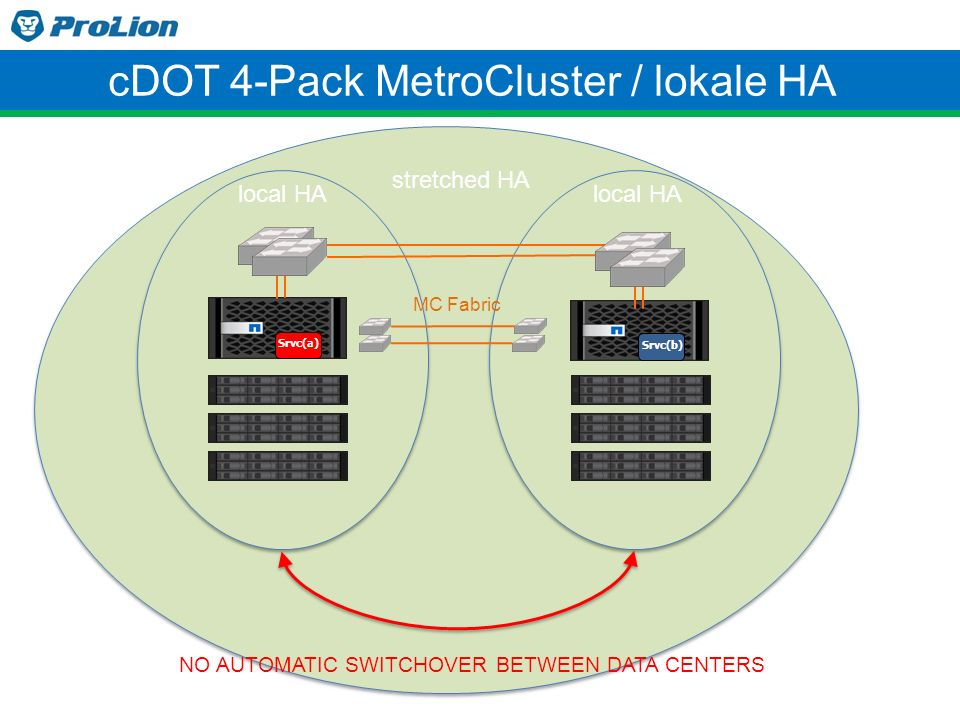 cDOT 4-Pack MetroCluster / lokale HA