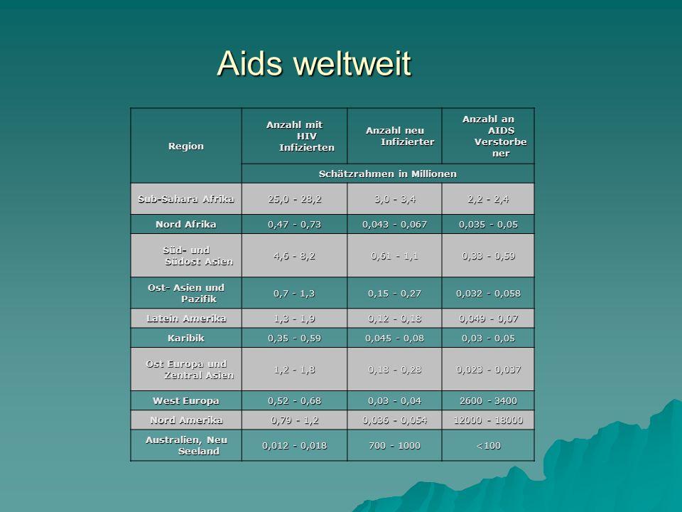 Aids weltweit Region Anzahl mit HIV Infizierten Anzahl neu Infizierter