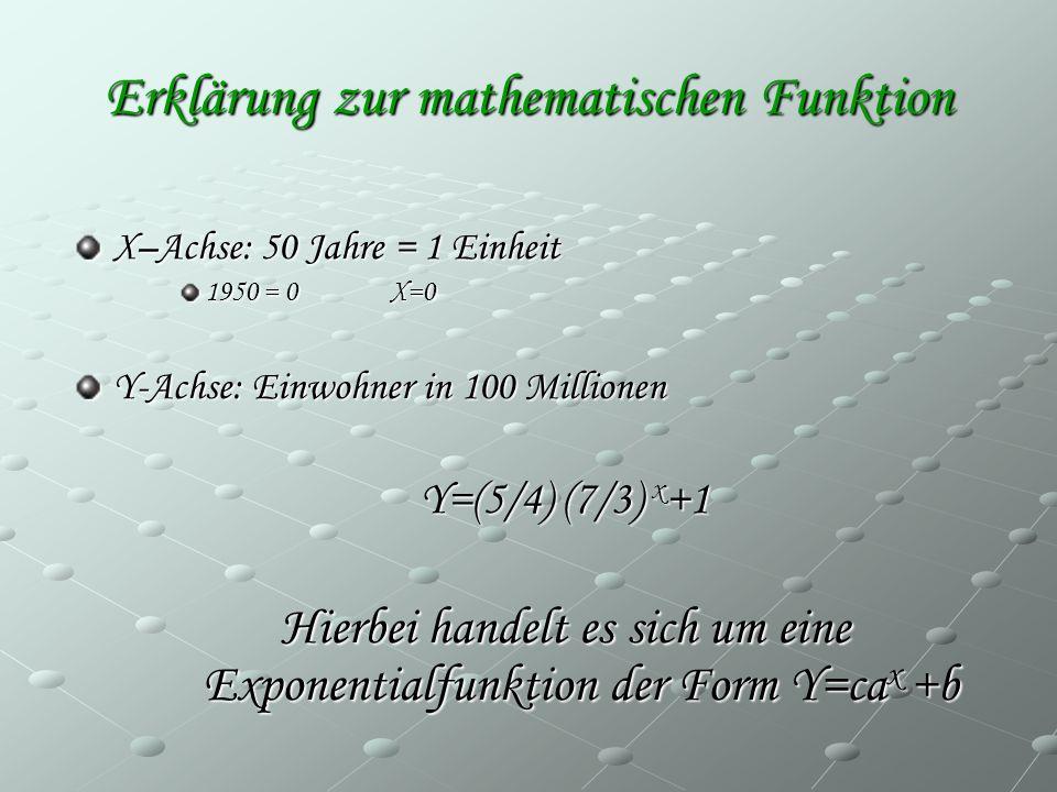 Erklärung zur mathematischen Funktion