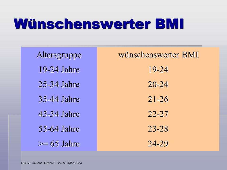 Wünschenswerter BMI Altersgruppe wünschenswerter BMI 19-24 Jahre 19-24
