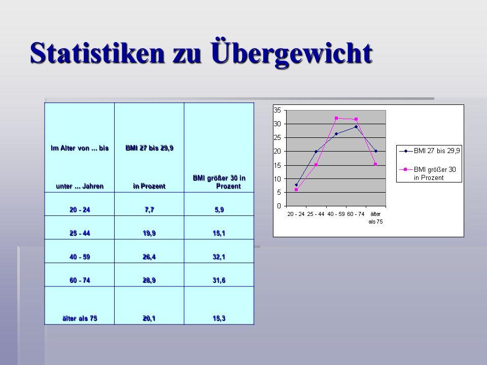 Statistiken zu Übergewicht