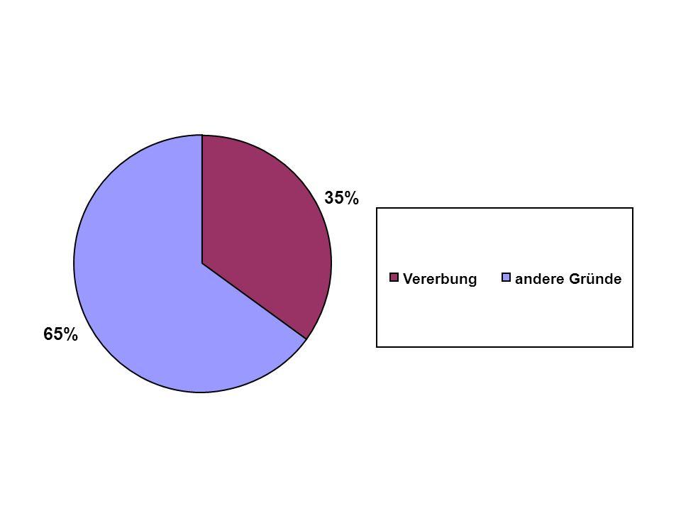 35% 65% Vererbung andere Gründe