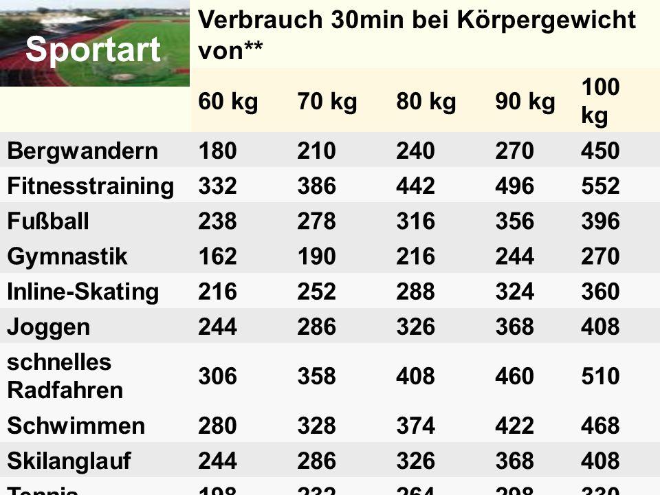 Sportart Verbrauch 30min bei Körpergewicht von** 60 kg 70 kg 80 kg