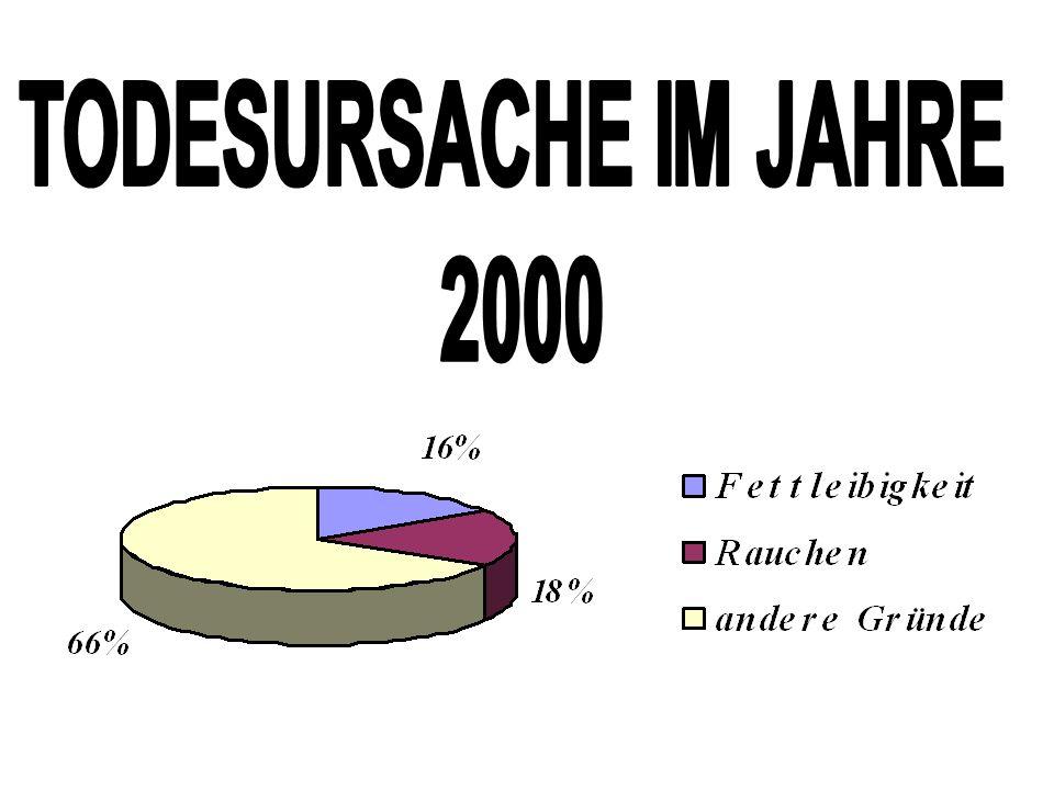 TODESURSACHE IM JAHRE 2000