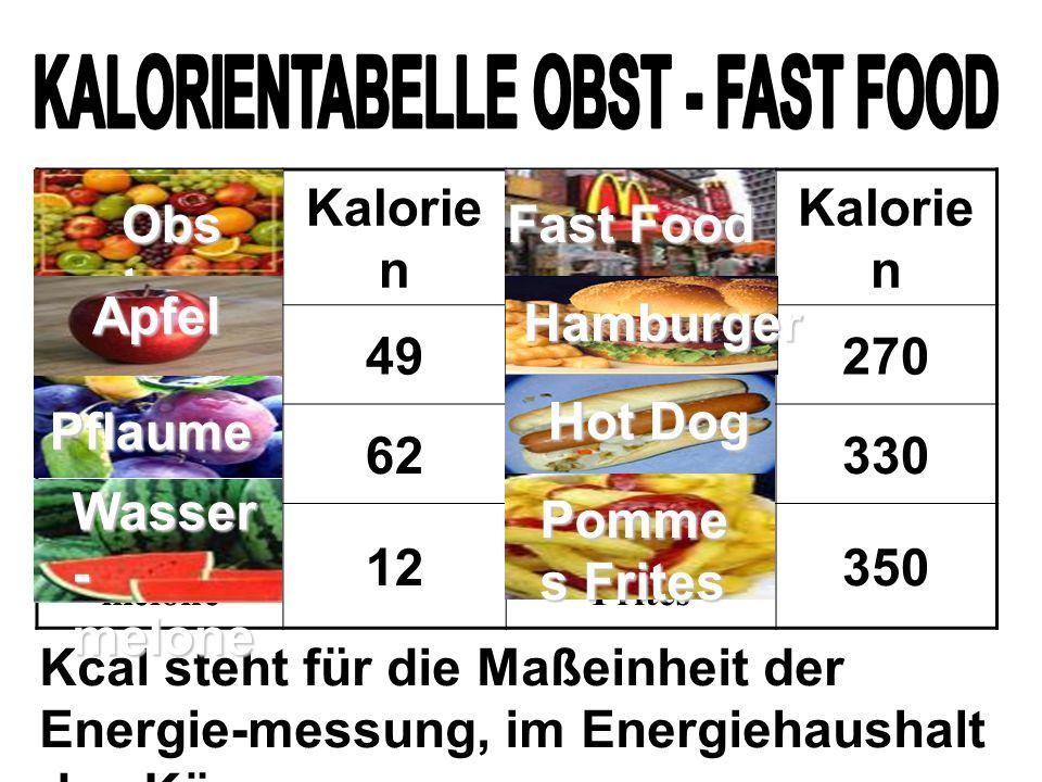 KALORIENTABELLE OBST - FAST FOOD