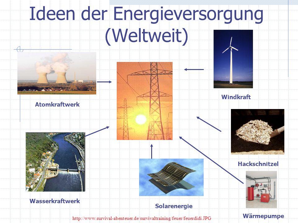 Ideen der Energieversorgung (Weltweit)