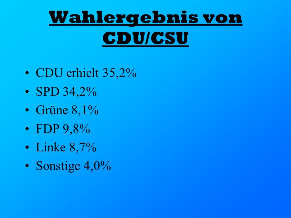 Wahlergebnis von CDU/CSU